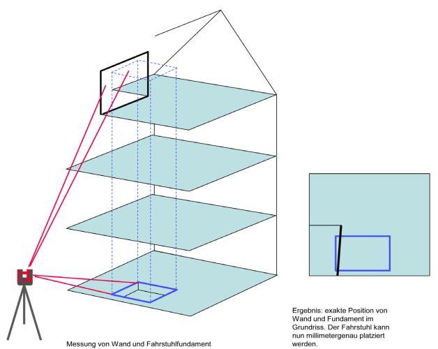 Leica 3D Distom importálás - CAD